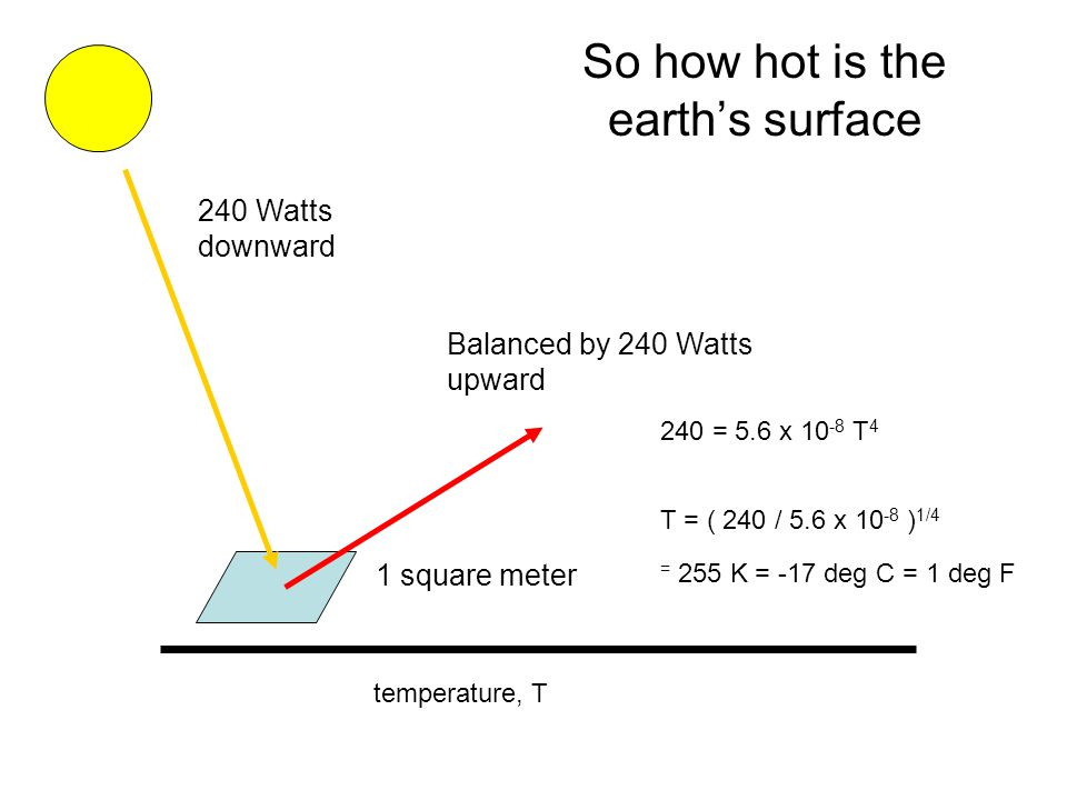 So how hot is the earth's surface 1 square meter temperature, T 240 = 5.6 x T Watts downward Balanced by 240 Watts upward T = ( 240 / 5.6 x ) 1/4 = 255 K = -17 deg C = 1 deg F