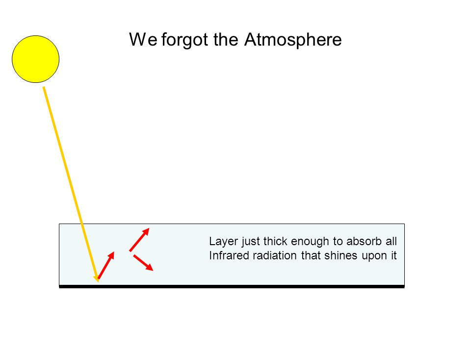 We forgot the Atmosphere Layer just thick enough to absorb all Infrared radiation that shines upon it