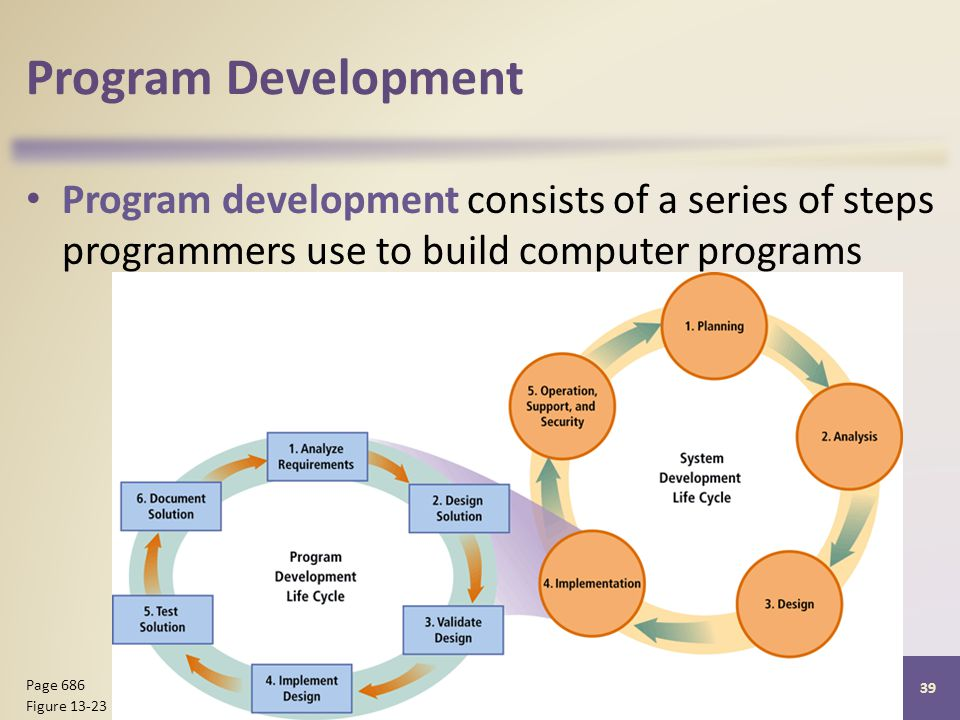 Program Development Program development consists of a series of steps programmers use to build computer programs Discovering Computers 2012: Chapter Page 686 Figure 13-23