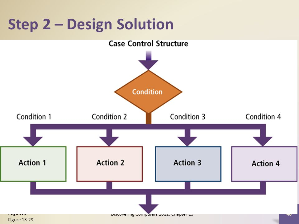 Step 2 – Design Solution Discovering Computers 2012: Chapter Page 690 Figure 13-29