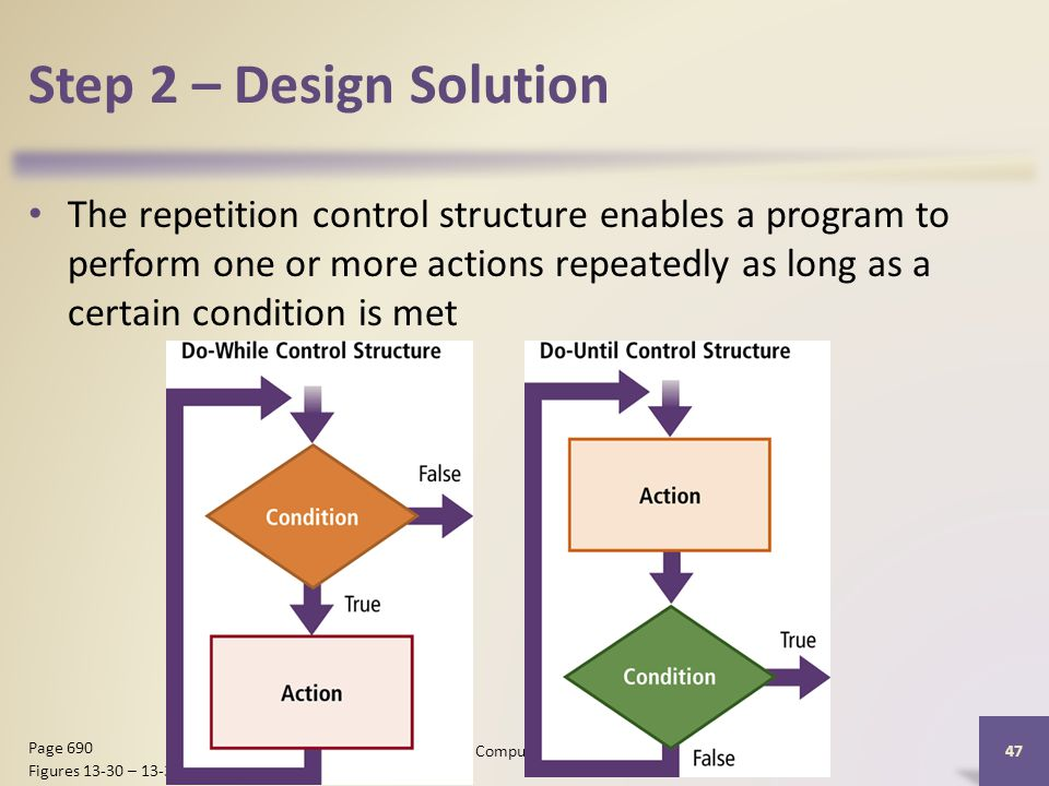 Step 2 – Design Solution The repetition control structure enables a program to perform one or more actions repeatedly as long as a certain condition is met Discovering Computers 2012: Chapter Page 690 Figures – 13-31