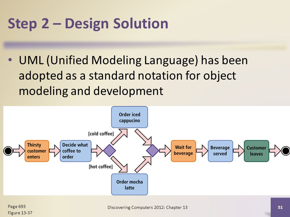 Step 2 – Design Solution UML (Unified Modeling Language) has been adopted as a standard notation for object modeling and development Discovering Computers 2012: Chapter Page 693 Figure 13-37