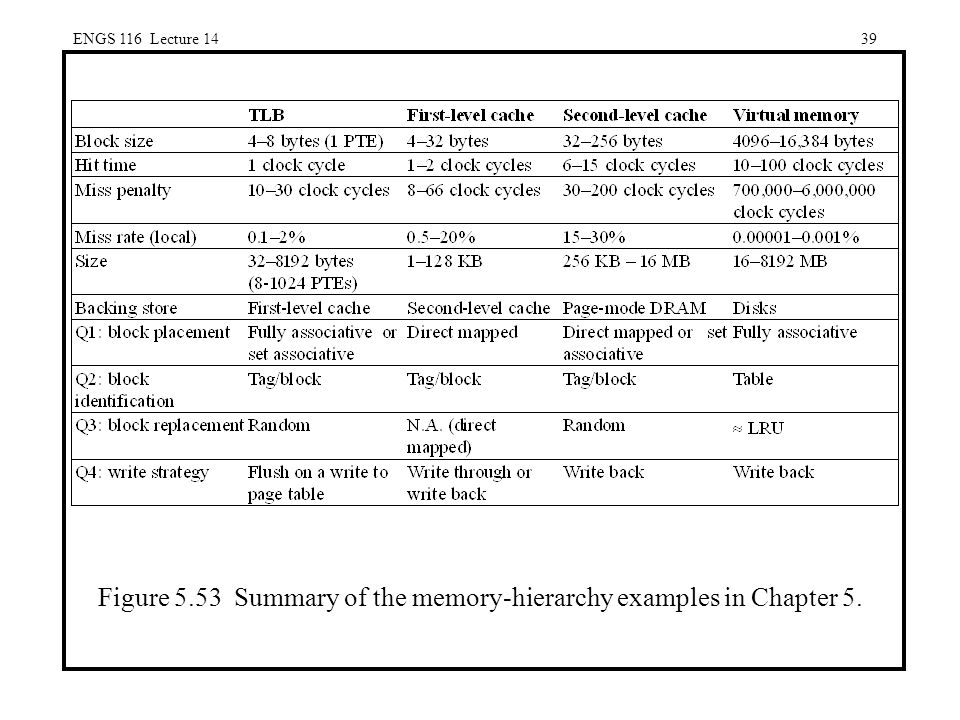 ENGS 116 Lecture 1439 Figure 5.53 Summary of the memory-hierarchy examples in Chapter 5.