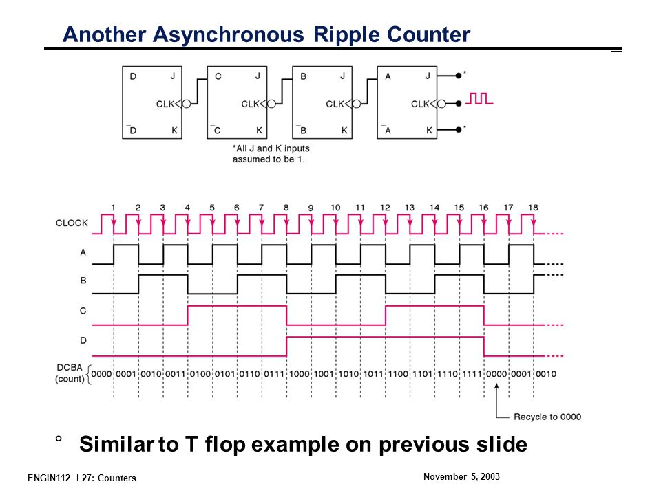 ENGIN112 L27: Counters November 5, 2003 Another Asynchronous Ripple Counter °Similar to T flop example on previous slide