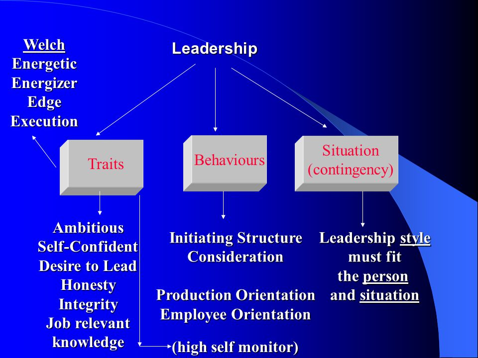 Leadership Traits Behaviours Situation (contingency) AmbitiousSelf-Confident Desire to Lead HonestyIntegrity Job relevant knowledge Initiating Structure Consideration Production Orientation Employee Orientation Leadership style must fit the person and situation WelchEnergeticEnergizerEdgeExecution (high self monitor)