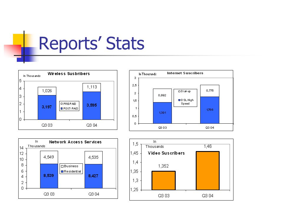 Reports' Stats