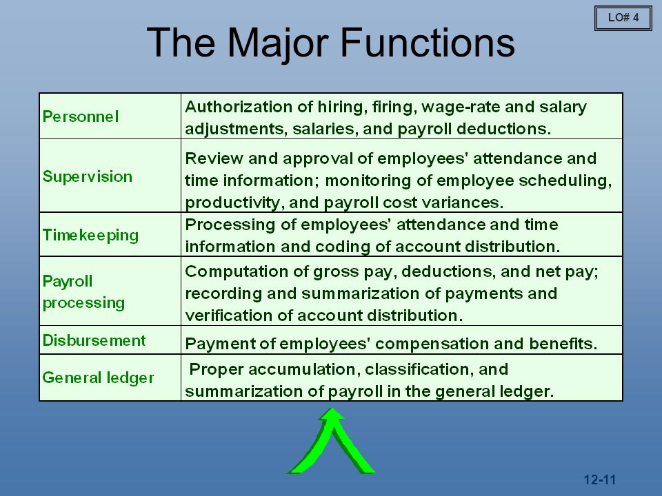 12-11 The Major Functions LO# 4