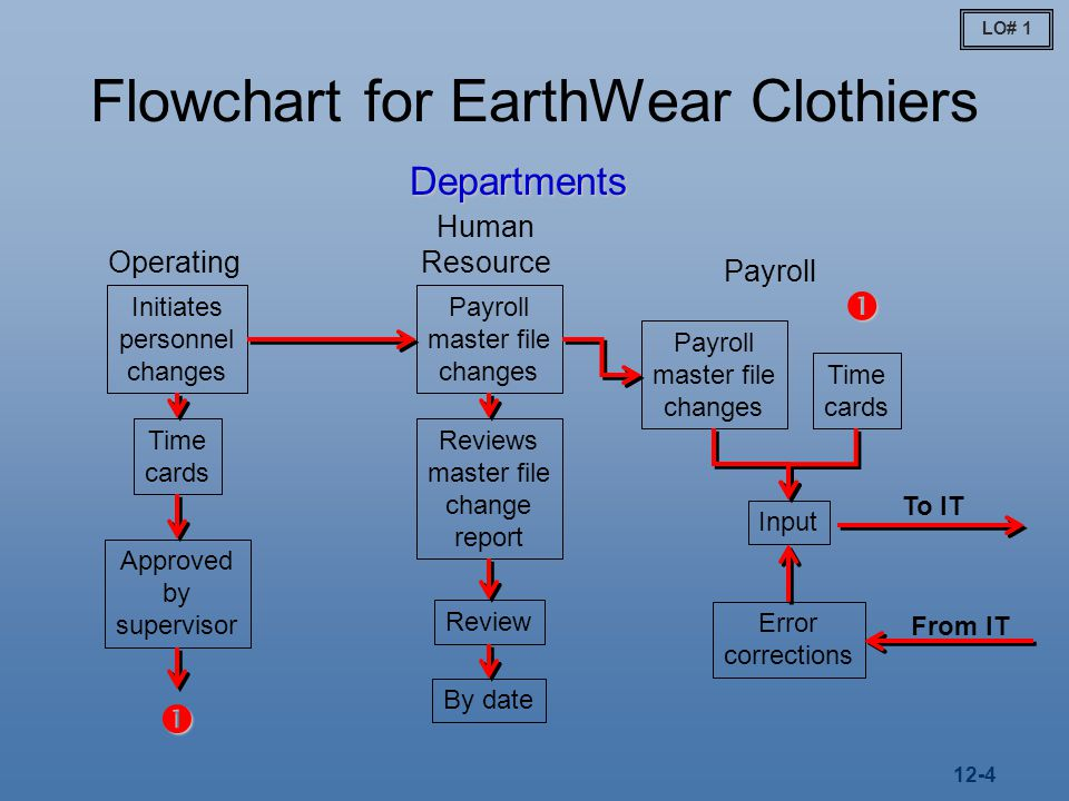 12-4 Flowchart for EarthWear Clothiers Operating Human Resource Departments Payroll Initiates personnel changes Payroll master file changes Reviews master file change report Review By date Payroll master file changes Time cards Approved by supervisor   Time cards Input Error corrections From IT To IT LO# 1