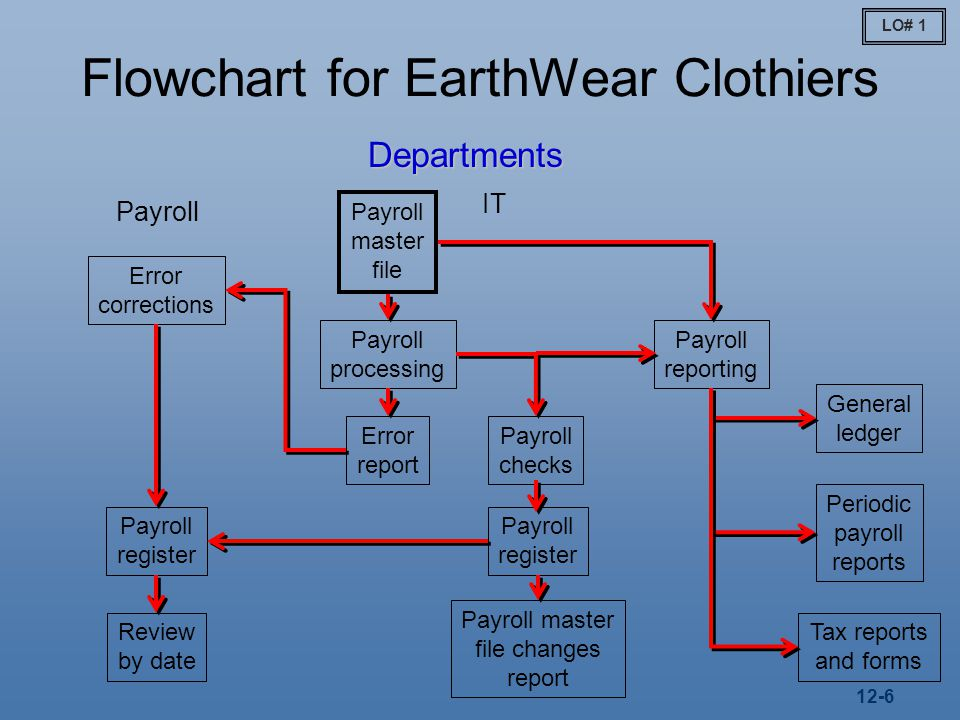 12-6 Flowchart for EarthWear Clothiers Payroll Departments IT Payroll master file Error report Payroll processing Payroll checks Payroll register Error corrections Payroll register Review by date Payroll master file changes report Payroll reporting General ledger Periodic payroll reports Tax reports and forms LO# 1