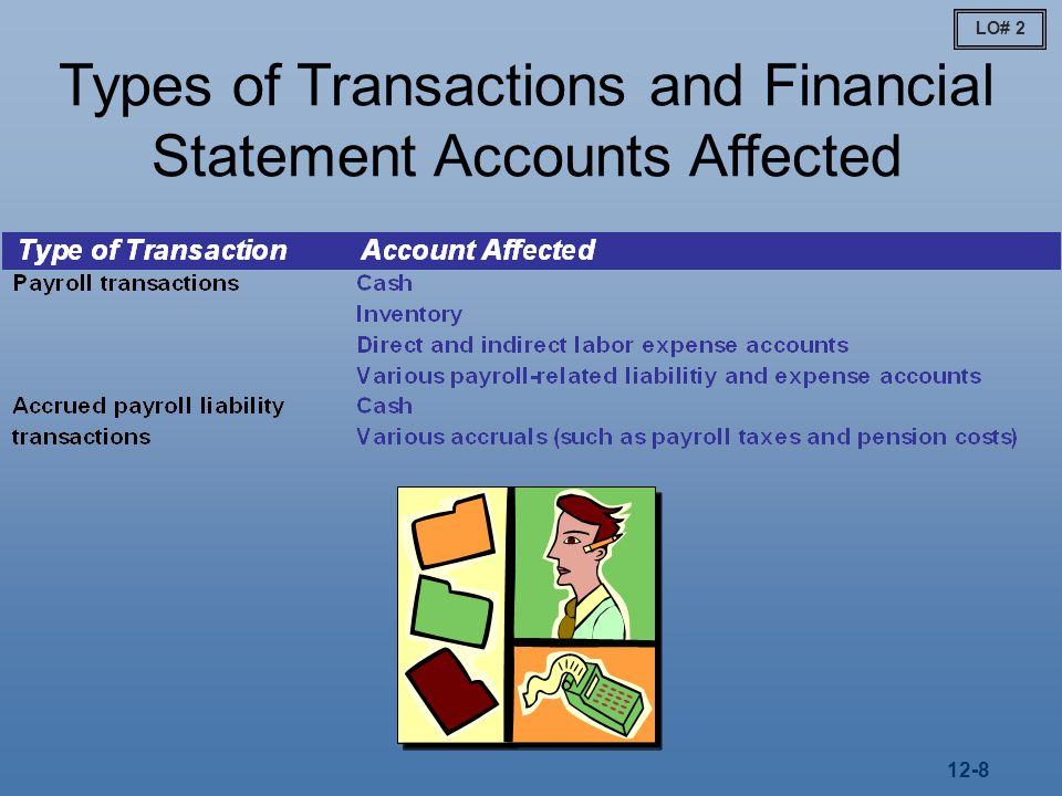 12-8 LO# 2 Types of Transactions and Financial Statement Accounts Affected