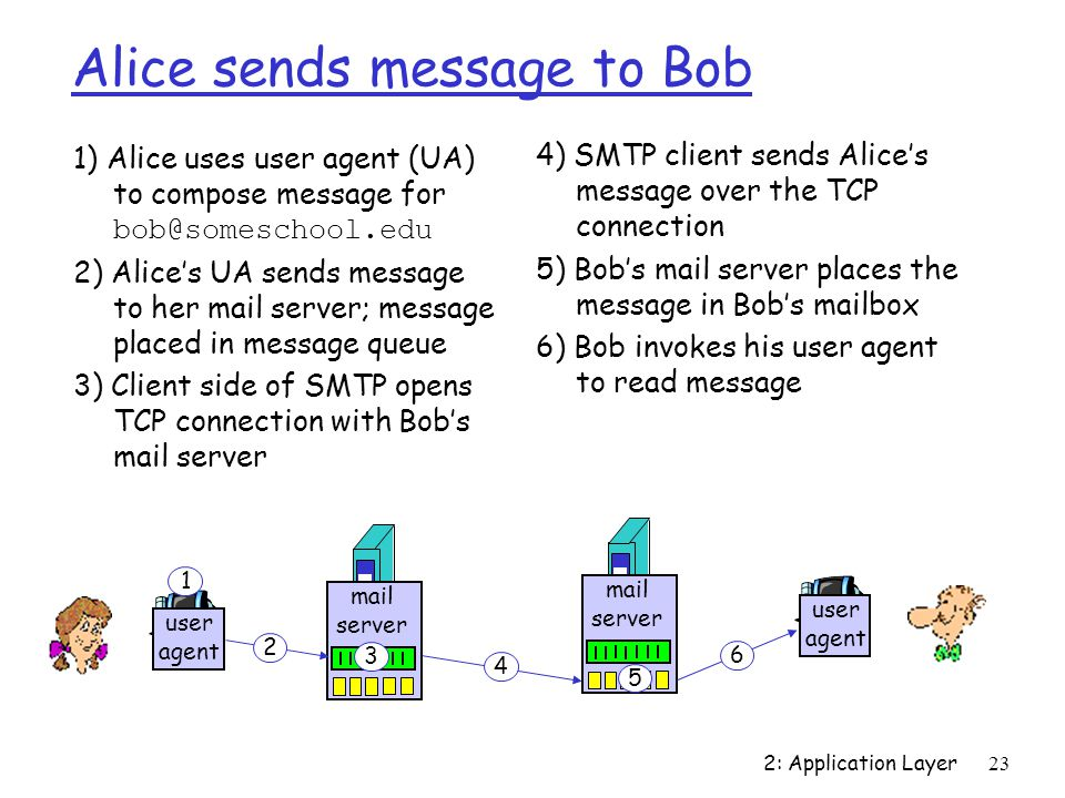 2: Application Layer23 Alice sends message to Bob 1) Alice uses user agent (UA) to compose message for 2) Alice's UA sends message to her mail server; message placed in message queue 3) Client side of SMTP opens TCP connection with Bob's mail server 4) SMTP client sends Alice's message over the TCP connection 5) Bob's mail server places the message in Bob's mailbox 6) Bob invokes his user agent to read message user agent mail server mail server user agent