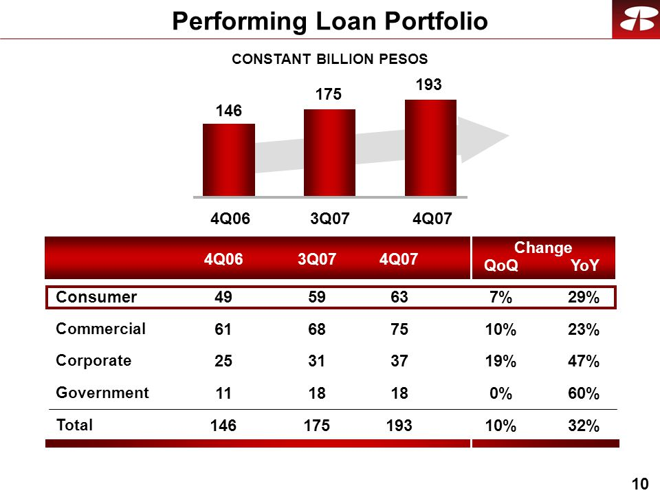 10 CONSTANT BILLION PESOS Performing Loan Portfolio 4Q063Q074Q07 QoQ Change YoY Commercial Corporate Government Total Consumer 23%10% 47%19% 60%0%0% 32%10% 29%7%7% Q063Q074Q