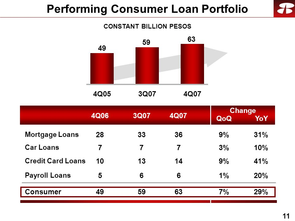 11 Performing Consumer Loan Portfolio CONSTANT BILLION PESOS 4Q053Q074Q Q063Q074Q07 QoQ Change YoY Car Loans Credit Card Loans Payroll Loans Consumer 10%3% 41%9% 20%1%1% 29%7%7% Mortgage Loans 31%9%363328