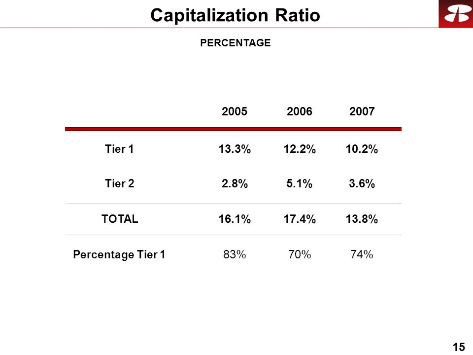 15 Capitalization Ratio Tier 1 Tier 2 TOTAL Percentage Tier 1 PERCENTAGE 10.2% 3.6% 13.8% % 13.3%12.2% 2.8%5.1% 16.1%17.4% 83%70%
