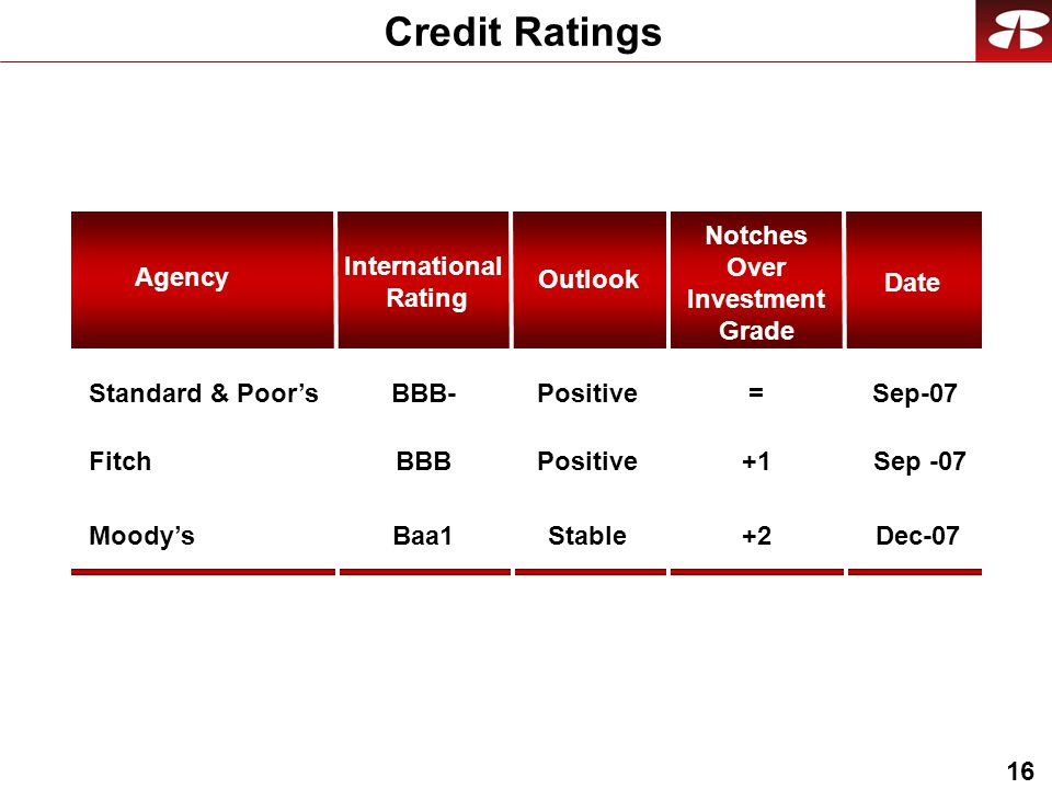 16 Credit Ratings = Notches Over Investment Grade Baa1 BBB BBB- International Rating Fitch Moody's Standard & Poor's Agency Positive Stable Outlook Date Sep-07 Dec-07