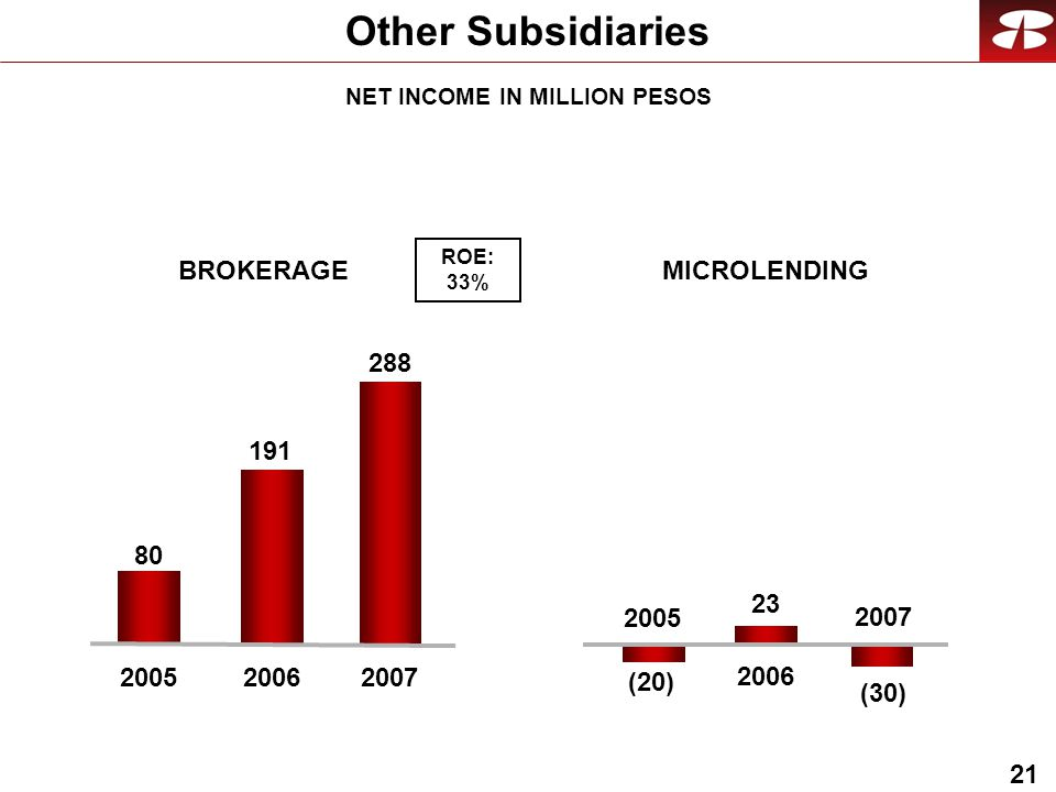 21 Other Subsidiaries BROKERAGEMICROLENDING (20) (30) 2007 ROE: 33% NET INCOME IN MILLION PESOS