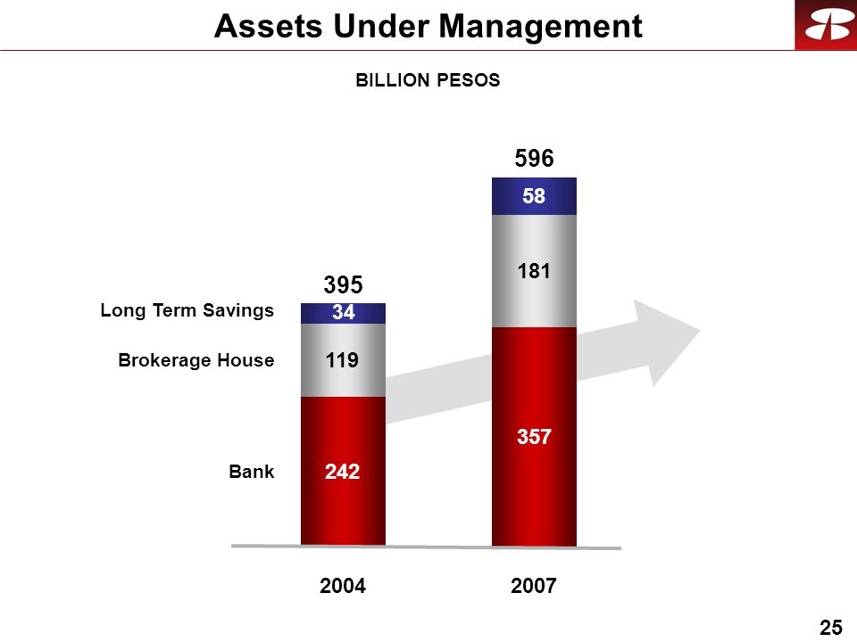 25 BILLION PESOS Assets Under Management Bank Brokerage House Long Term Savings