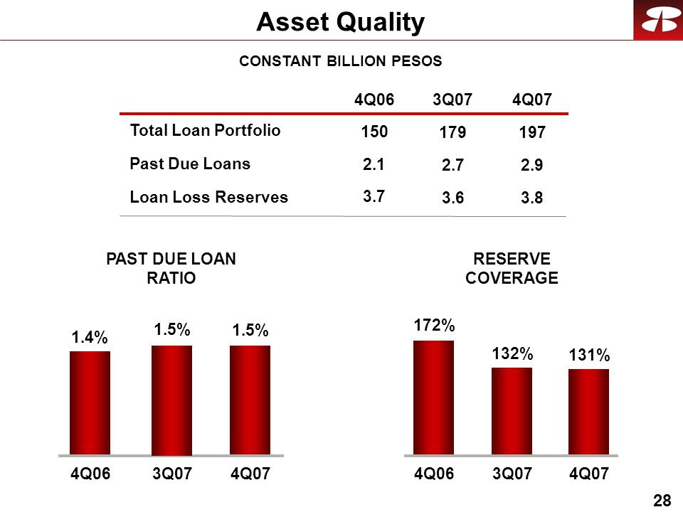28 Asset Quality Past Due Loans Loan Loss Reserves RESERVE COVERAGE PAST DUE LOAN RATIO Total Loan Portfolio CONSTANT BILLION PESOS 4Q063Q074Q % 172% 132% 4Q063Q074Q07 1.5% 1.4% 4Q063Q074Q07 1.5%