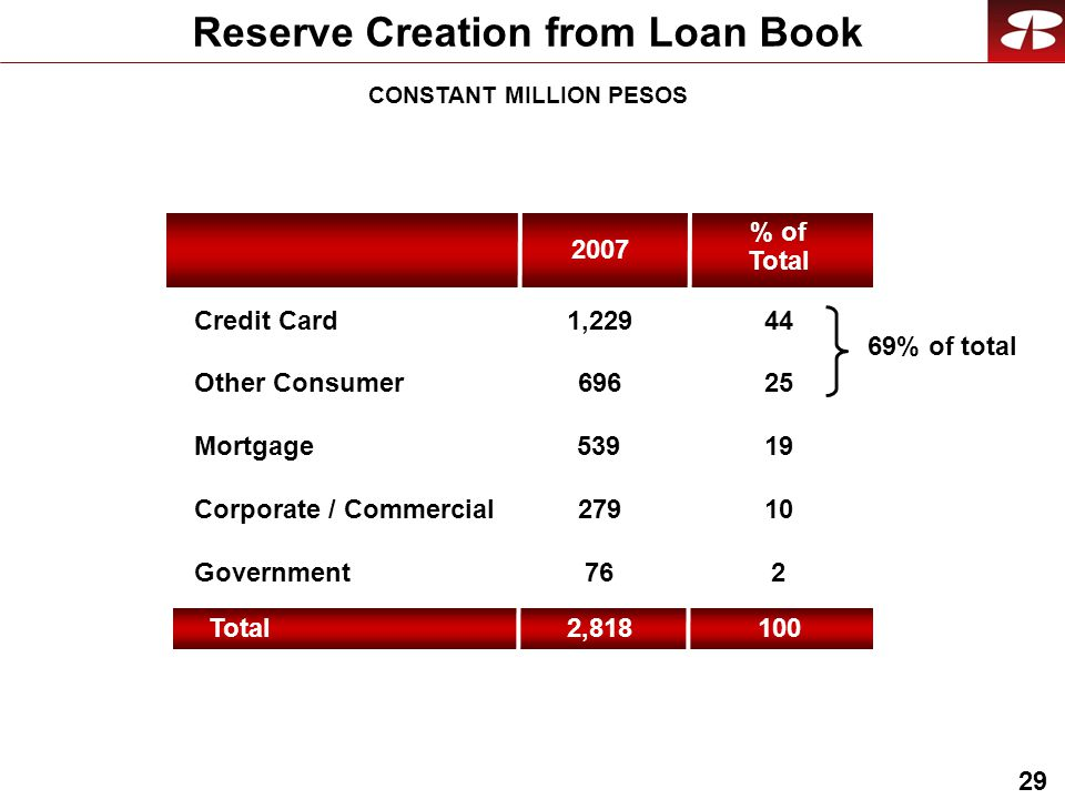 29 Reserve Creation from Loan Book Mortgage Corporate / Commercial Government Credit Card , Other Consumer Total2,818 % of Total % of total CONSTANT MILLION PESOS