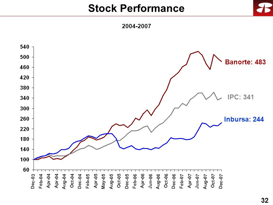 32 Stock Performance IPC: 341 Banorte: Inbursa: 244