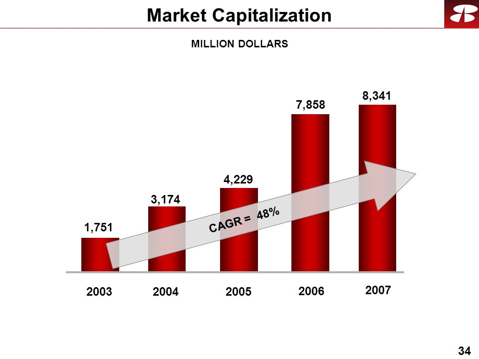 34 Market Capitalization 7, ,174 1, , , CAGR = 48% MILLION DOLLARS