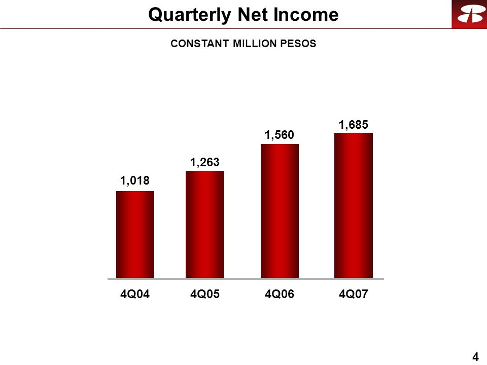 4 Quarterly Net Income CONSTANT MILLION PESOS 1,685 1,018 4Q044Q05 1,560 4Q06 1,263 4Q07