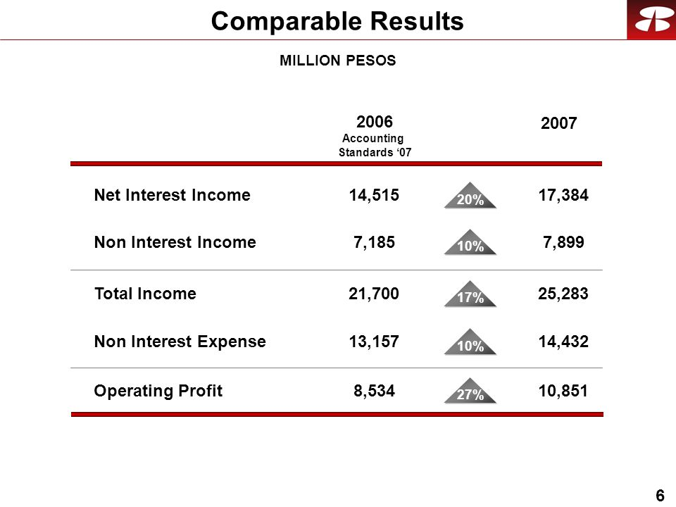 6 Comparable Results Net Interest Income14, ,384 20% MILLION PESOS Non Interest Income7,1857,899 10% Total Income21,70025,283 17% Non Interest Expense13,15714,432 10% 2006 Accounting Standards '07 Operating Profit8,53410,851 27%