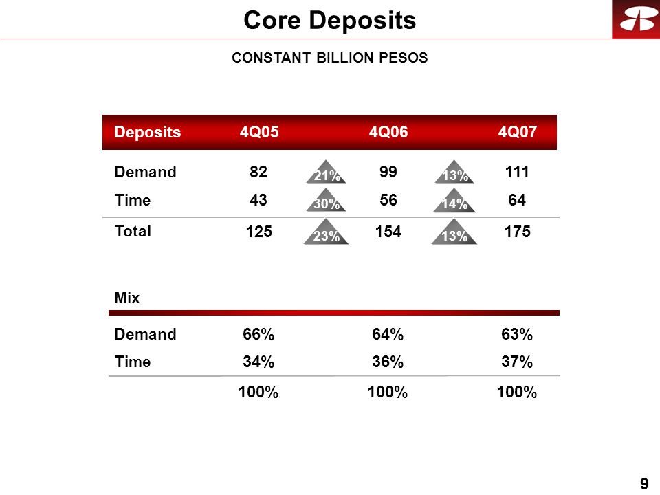 9 Core Deposits CONSTANT BILLION PESOS Mix Demand Time Demand Time Total Deposits4Q054Q074Q %23% 13% 14% 21% 30% 63% 37% 100% 64% 36% 100% 66% 34% 100%