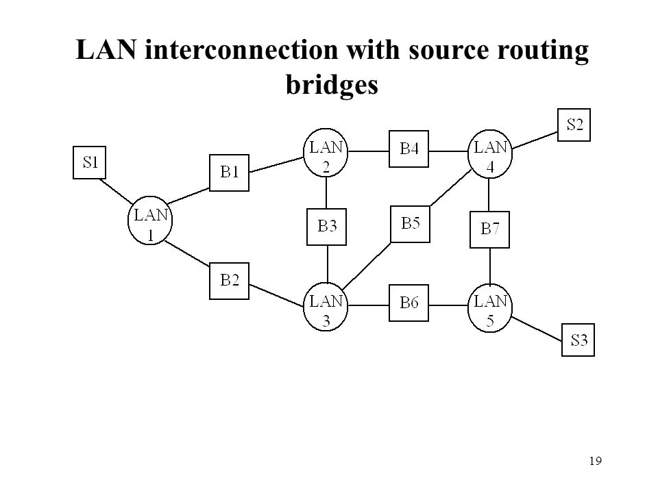 19 LAN interconnection with source routing bridges