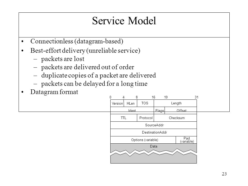 23 Service Model Connectionless (datagram-based) Best-effort delivery (unreliable service) –packets are lost –packets are delivered out of order –duplicate copies of a packet are delivered –packets can be delayed for a long time Datagram format VersionHLen TOSLength IdentFlagsOffset TTLProtocolChecksum SourceAddr DestinationAddr Options (variable) Pad (variable) Data