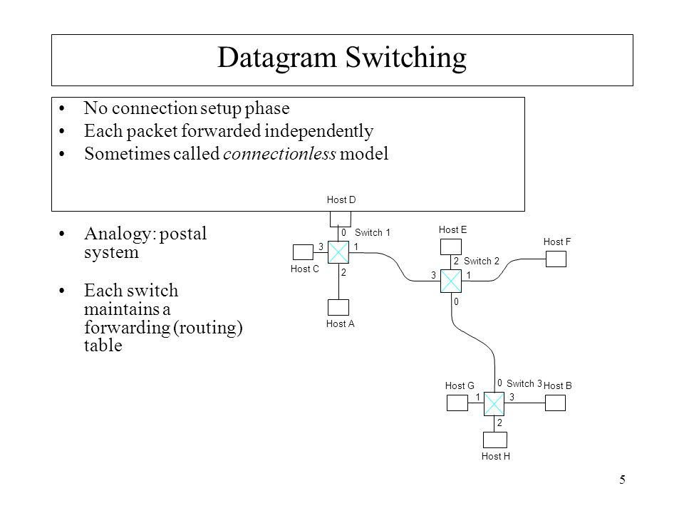 5 Datagram Switching No connection setup phase Each packet forwarded independently Sometimes called connectionless model Switch 3 Host B Switch 2 Host A Switch 1 Host C Host D Host E Host F Host G Host H Analogy: postal system Each switch maintains a forwarding (routing) table