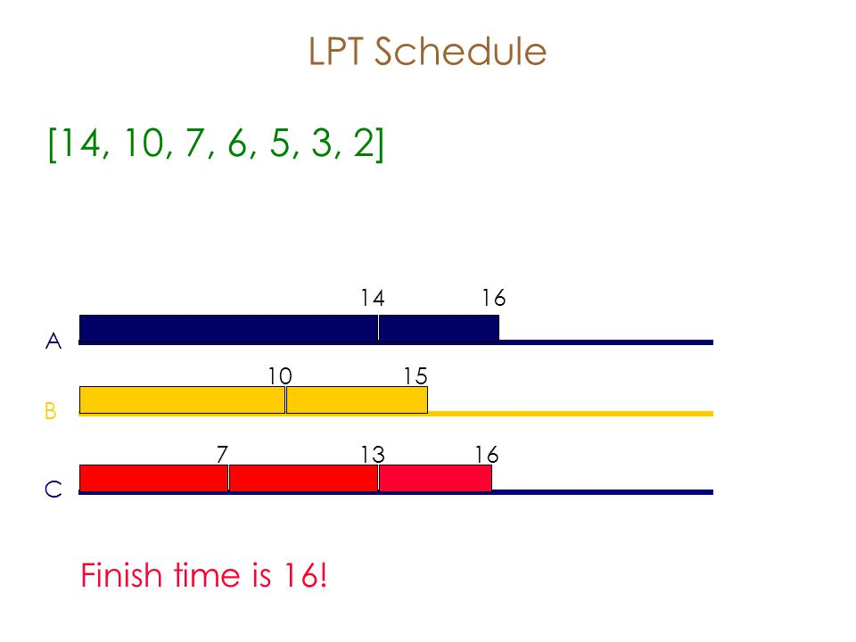 LPT Schedule [14, 10, 7, 6, 5, 3, 2] A B C Finish time is 16!