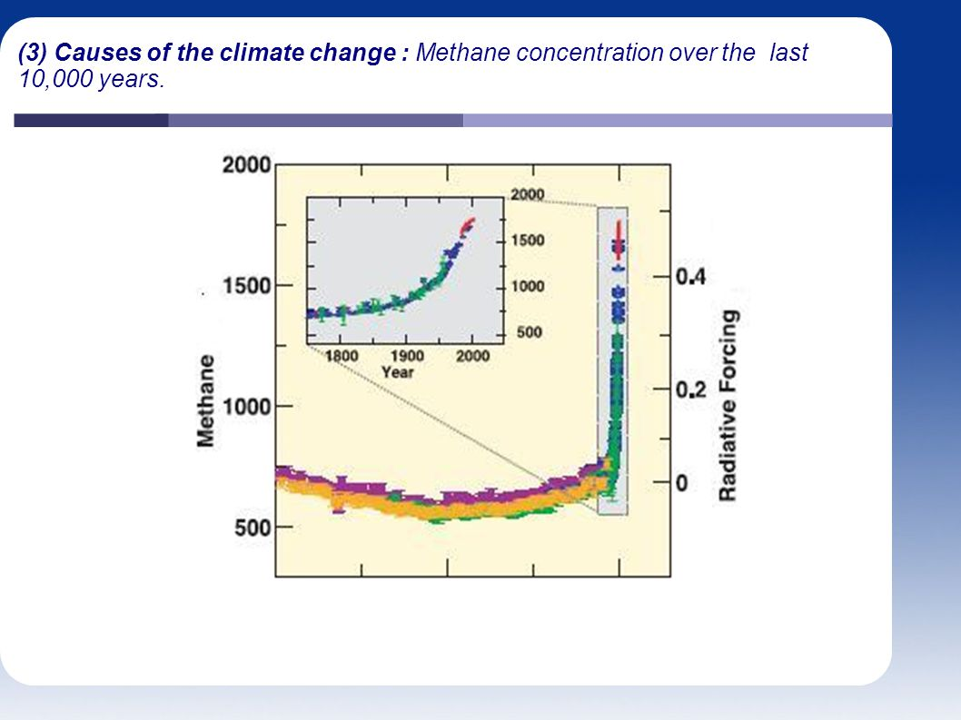 (3) Causes of the climate change : Methane concentration over the last 10,000 years.