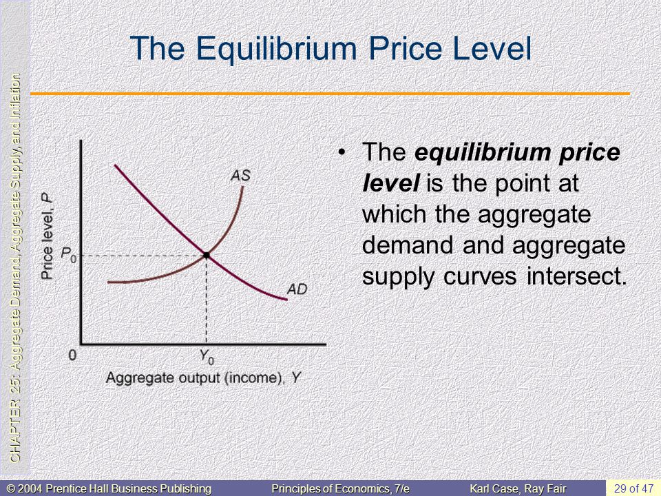 CHAPTER 25: Aggregate Demand, Aggregate Supply, and Inflation © 2004 Prentice Hall Business PublishingPrinciples of Economics, 7/eKarl Case, Ray Fair 29 of 47 The Equilibrium Price Level The equilibrium price level is the point at which the aggregate demand and aggregate supply curves intersect.