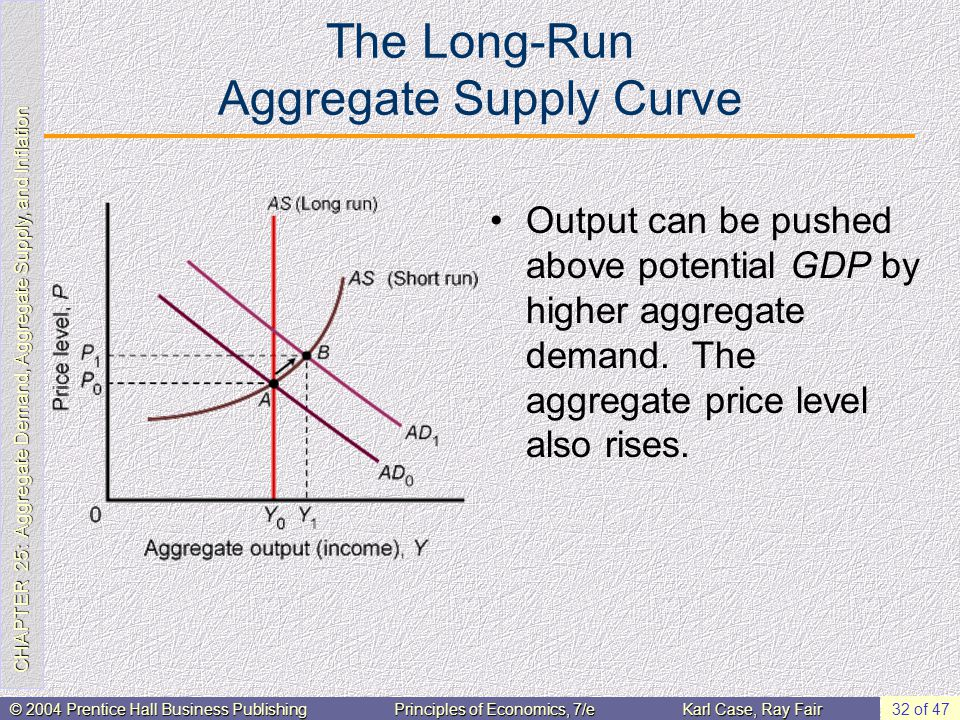 CHAPTER 25: Aggregate Demand, Aggregate Supply, and Inflation © 2004 Prentice Hall Business PublishingPrinciples of Economics, 7/eKarl Case, Ray Fair 32 of 47 The Long-Run Aggregate Supply Curve Output can be pushed above potential GDP by higher aggregate demand.