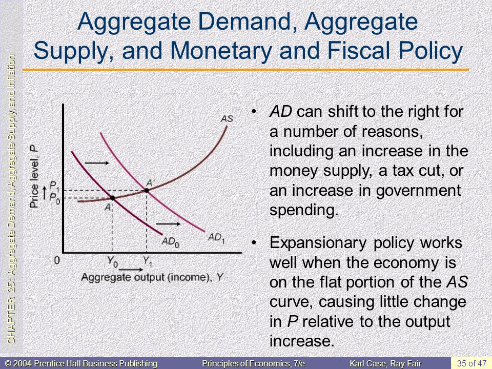 CHAPTER 25: Aggregate Demand, Aggregate Supply, and Inflation © 2004 Prentice Hall Business PublishingPrinciples of Economics, 7/eKarl Case, Ray Fair 35 of 47 Aggregate Demand, Aggregate Supply, and Monetary and Fiscal Policy Expansionary policy works well when the economy is on the flat portion of the AS curve, causing little change in P relative to the output increase.