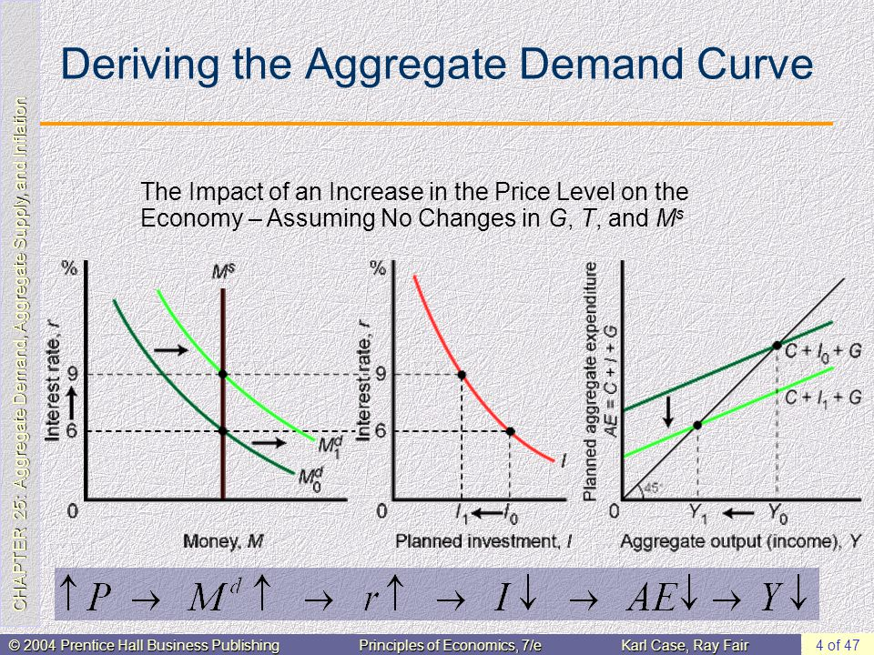 CHAPTER 25: Aggregate Demand, Aggregate Supply, and Inflation © 2004 Prentice Hall Business PublishingPrinciples of Economics, 7/eKarl Case, Ray Fair 4 of 47 Deriving the Aggregate Demand Curve The Impact of an Increase in the Price Level on the Economy – Assuming No Changes in G, T, and M s