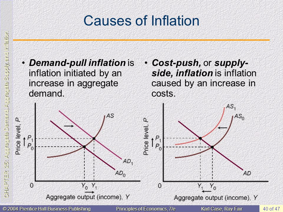 CHAPTER 25: Aggregate Demand, Aggregate Supply, and Inflation © 2004 Prentice Hall Business PublishingPrinciples of Economics, 7/eKarl Case, Ray Fair 40 of 47 Causes of Inflation Demand-pull inflation is inflation initiated by an increase in aggregate demand.