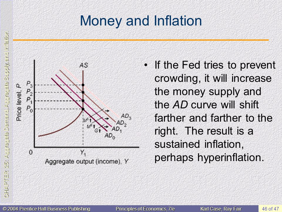 CHAPTER 25: Aggregate Demand, Aggregate Supply, and Inflation © 2004 Prentice Hall Business PublishingPrinciples of Economics, 7/eKarl Case, Ray Fair 46 of 47 Money and Inflation If the Fed tries to prevent crowding, it will increase the money supply and the AD curve will shift farther and farther to the right.