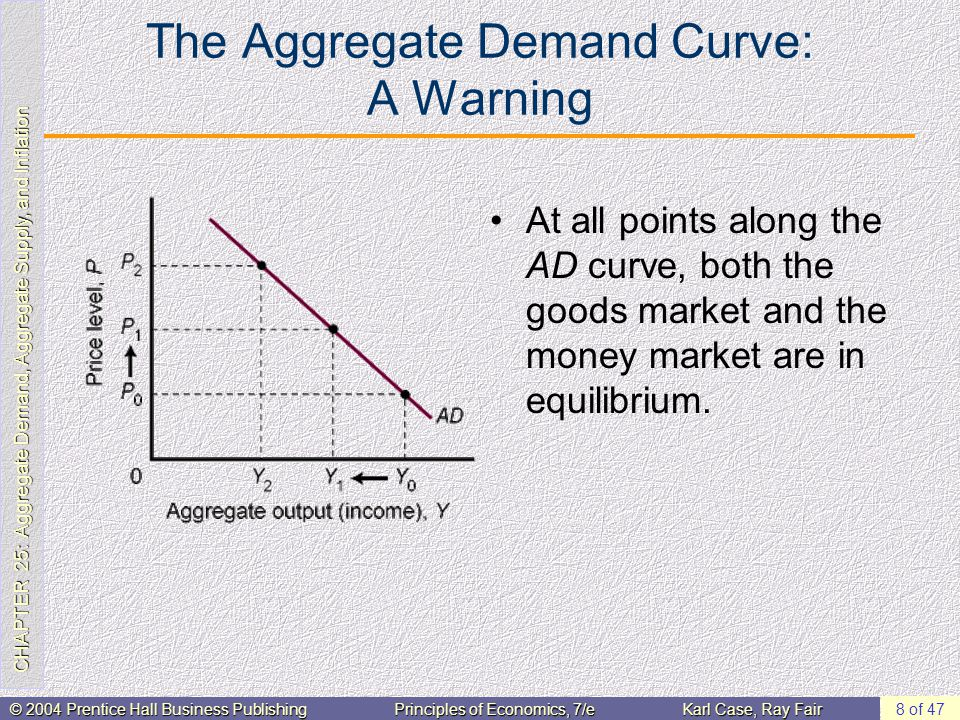 CHAPTER 25: Aggregate Demand, Aggregate Supply, and Inflation © 2004 Prentice Hall Business PublishingPrinciples of Economics, 7/eKarl Case, Ray Fair 8 of 47 The Aggregate Demand Curve: A Warning At all points along the AD curve, both the goods market and the money market are in equilibrium.
