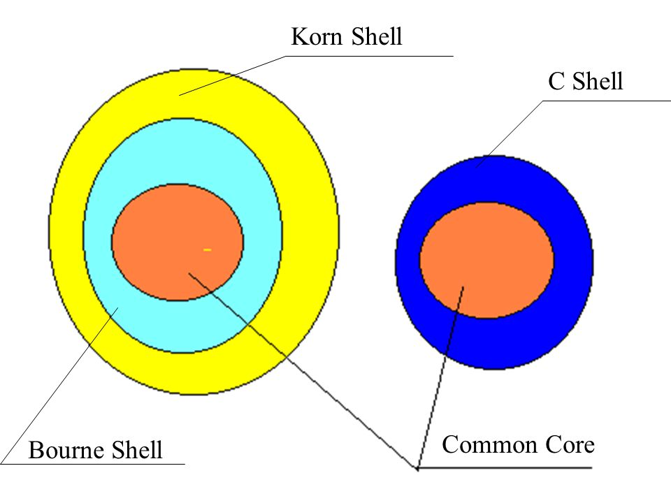 Common Core Bourne Shell C Shell Korn Shell