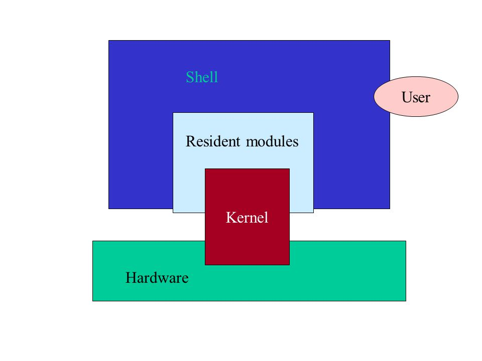 Kernel User Resident modules Hardware Shell