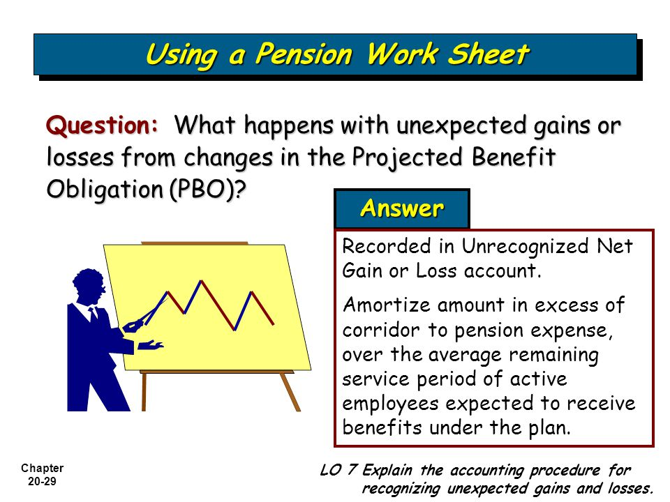 Chapter LO 7 Explain the accounting procedure for recognizing unexpected gains and losses.