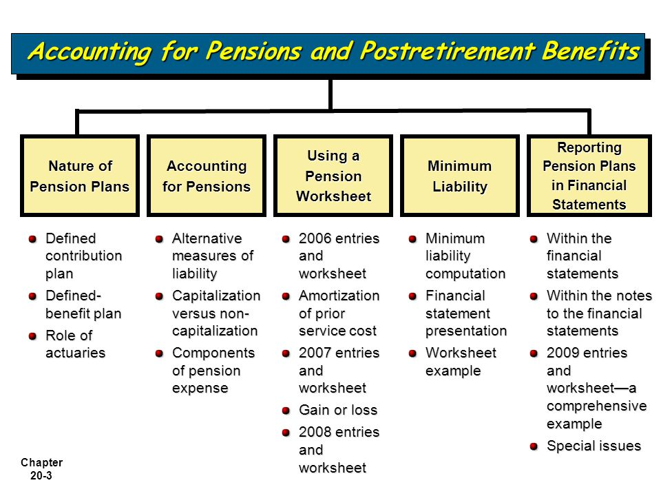 Chapter 20-3 Accounting for Pensions and Postretirement Benefits Alternative measures of liability Capitalization versus non- capitalization Components of pension expense Nature of Pension Plans Accounting for Pensions Using a Pension Worksheet Minimum Liability Reporting Pension Plans in Financial Statements Defined contribution plan Defined- benefit plan Role of actuaries 2006 entries and worksheet Amortization of prior service cost 2007 entries and worksheet Gain or loss 2008 entries and worksheet Minimum liability computation Financial statement presentation Worksheet example Within the financial statements Within the notes to the financial statements 2009 entries and worksheet—a comprehensive example Special issues