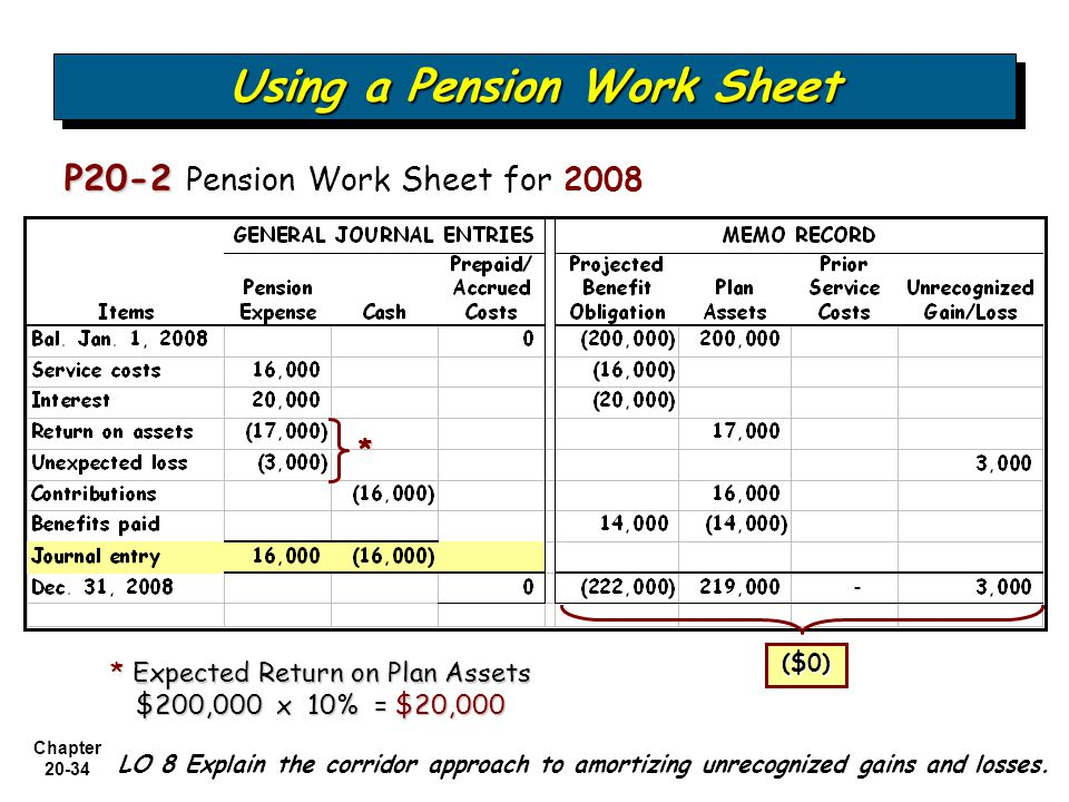 Chapter Using a Pension Work Sheet P20-2 P20-2 Pension Work Sheet for 2008 LO 8 Explain the corridor approach to amortizing unrecognized gains and losses.