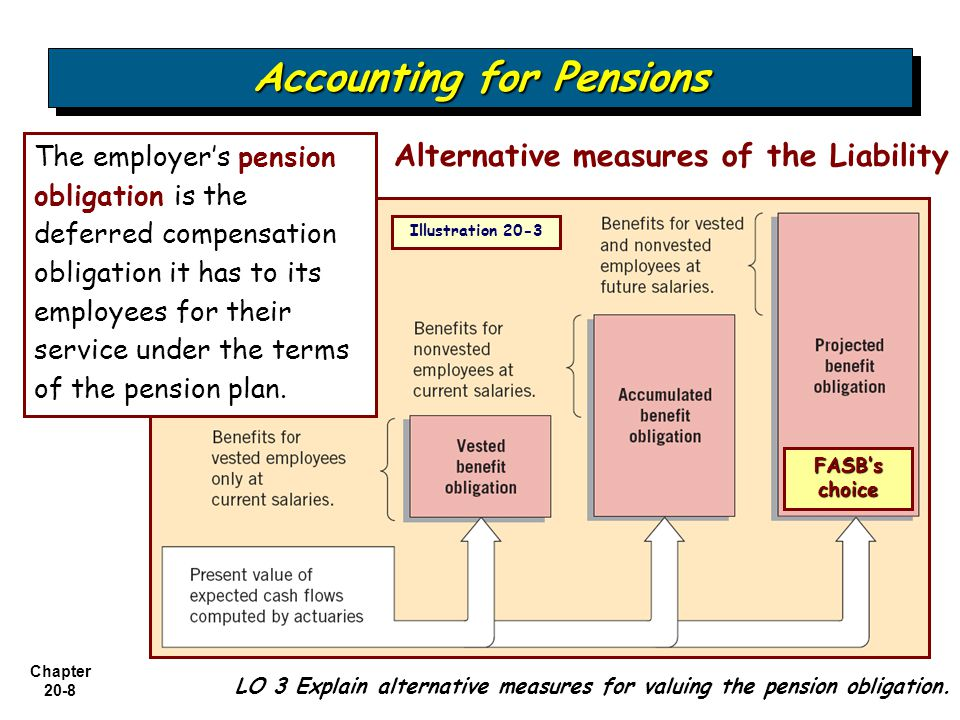Chapter 20-8 LO 3 Explain alternative measures for valuing the pension obligation.