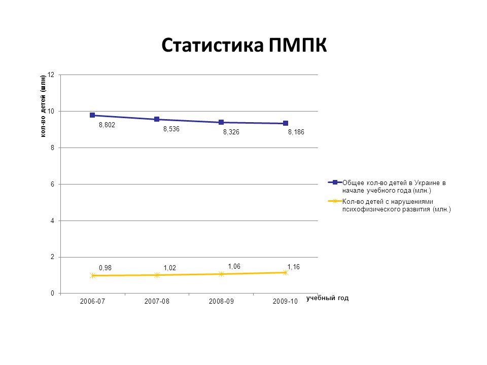 Статистика ПМПК