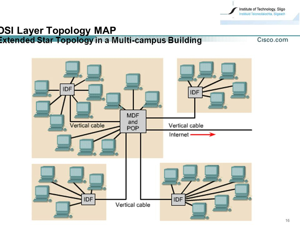 16 OSI Layer Topology MAP Extended Star Topology in a Multi-campus Building
