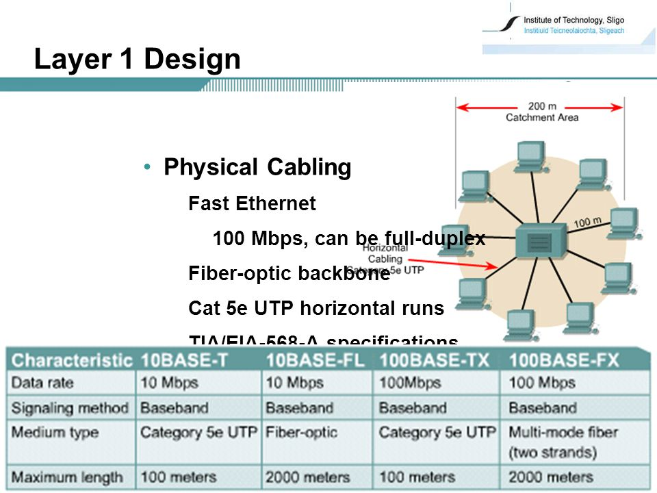 21 Layer 1 Design Physical Cabling Fast Ethernet 100 Mbps, can be full-duplex Fiber-optic backbone Cat 5e UTP horizontal runs TIA/EIA-568-A specifications