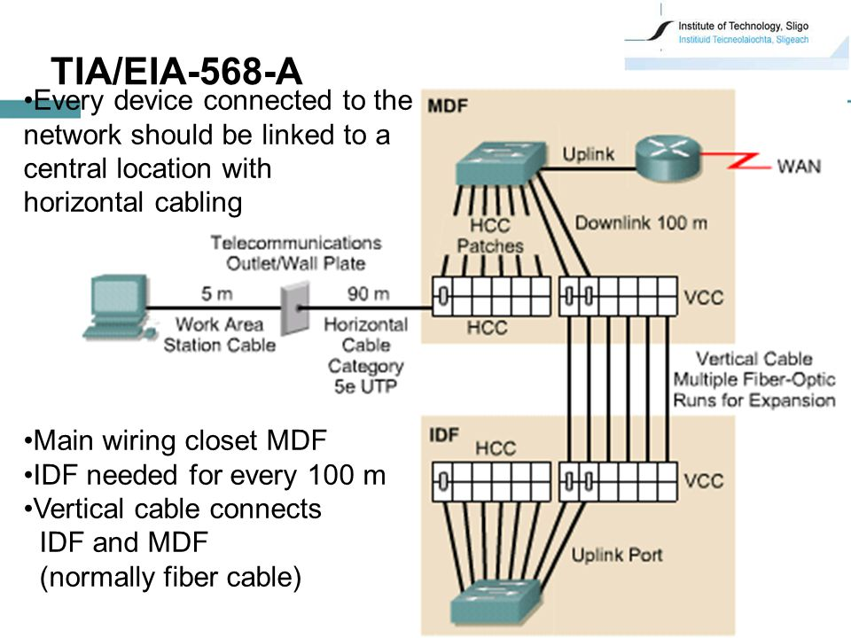 22 TIA/EIA-568-A Every device connected to the network should be linked to a central location with horizontal cabling Main wiring closet MDF IDF needed for every 100 m Vertical cable connects IDF and MDF (normally fiber cable)